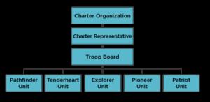 ahg-troop-structure